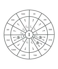 Atma in Vedic Astrology