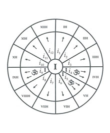 Atma in Vedic Astrology
